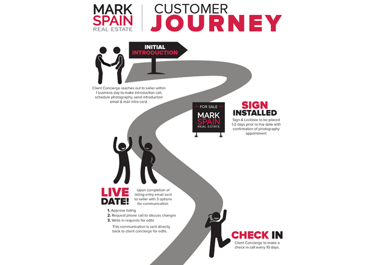 Mark Spain Real Estate Infographic